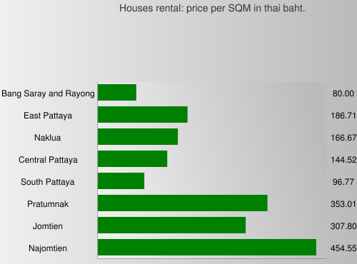 Houses rental: price per SQM in thai baht.