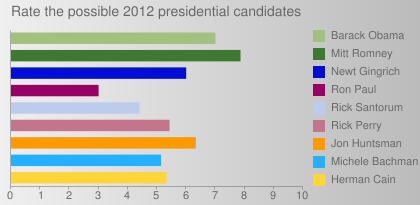 Rate the possible 2012 presidential candidates