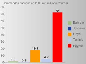 Commandes passées en 2009 (en millions d'euros)