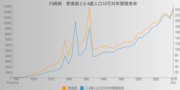川崎病 患者数と0-4歳人口10万対年間罹患率