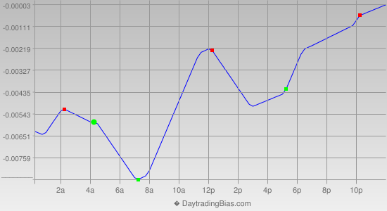 Intraday Cycle Projection (EURAUD) 2013-12-04