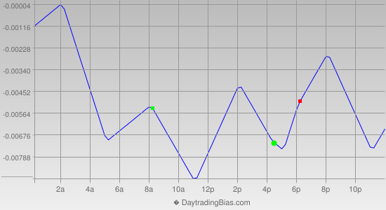 Intraday Cycle Projection (EURUSD) 2013-07-15