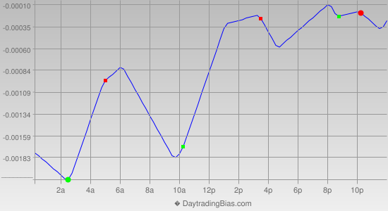 Intraday Cycle Projection (EURCHF) 2013-09-19