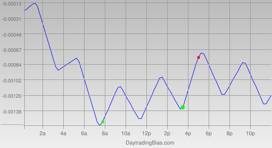 Intraday Cycle Projection (EURCHF) 2012-02-06