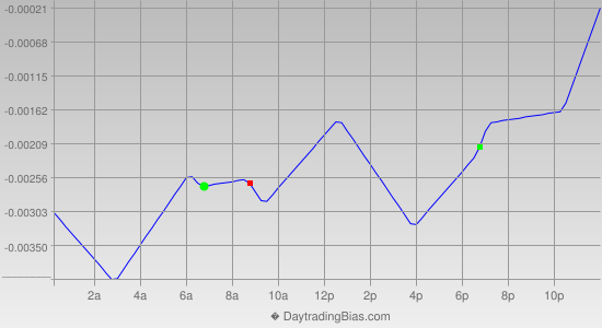 Intraday Cycle Projection (GBPUSD) 2012-10-23