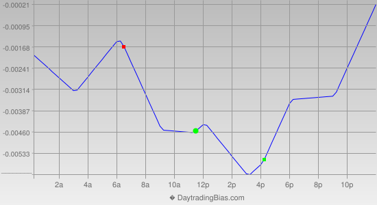 Intraday Cycle Projection (GBPUSD) 2013-11-29