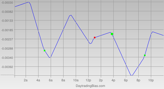 Intraday Cycle Projection (EURGBP) 2011-09-14