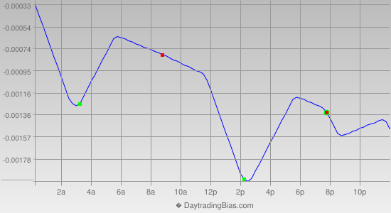 Intraday Cycle Projection (EURCHF) 2014-03-13