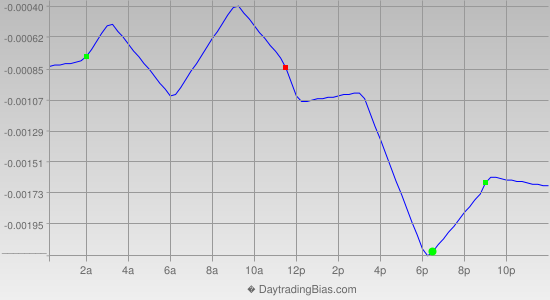 Intraday Cycle Projection (EURCHF) 2014-01-01