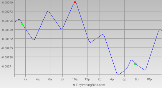 Intraday Cycle Projection (AUDUSD) 2014-09-08