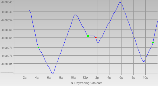 Intraday Cycle Projection (EURCHF) 2014-07-04