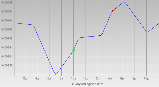 Intraday Cycle Projection (USDCAD) 2014-09-08