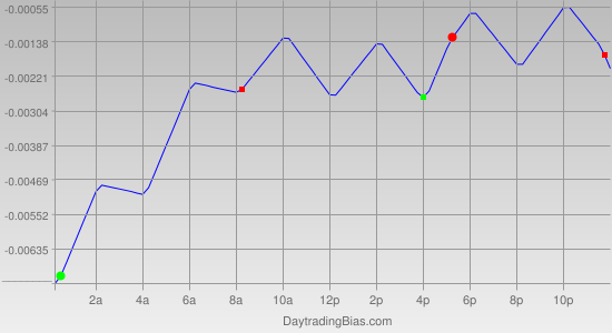 Intraday Cycle Projection (USDCHF) 2011-12-15