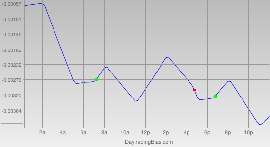 Intraday Cycle Projection (USDCHF) 2012-05-07