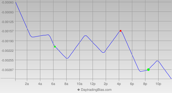 Intraday Cycle Projection (EURCHF) 2013-10-28