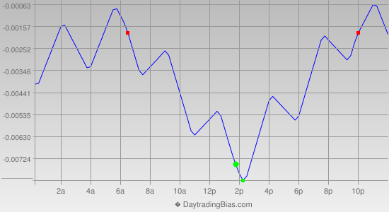 Intraday Cycle Projection (GBPUSD) 2013-08-02