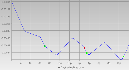 Intraday Cycle Projection (AUDUSD) 2013-03-12