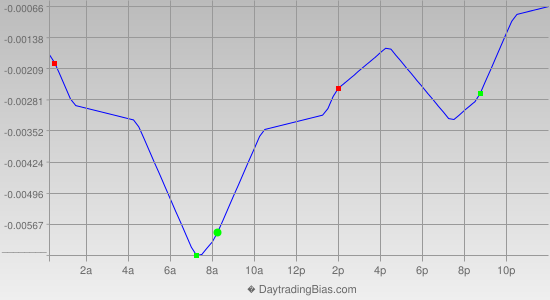 Intraday Cycle Projection (GBPCHF) 2013-04-04