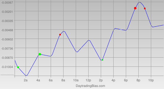Intraday Cycle Projection (AUDUSD) 2011-05-13