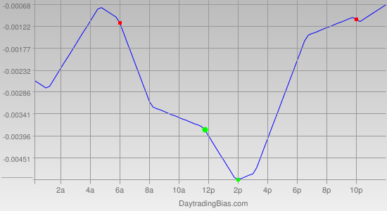 Intraday Cycle Projection (GBPCHF) 2012-04-27
