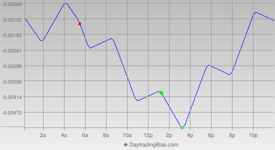 Intraday Cycle Projection (EURAUD) 2013-01-03