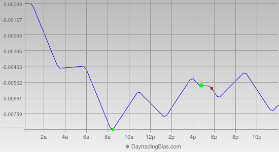 Intraday Cycle Projection (GBPCHF) 2015-06-16
