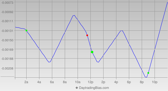 Intraday Cycle Projection (USDCHF) 2014-08-19