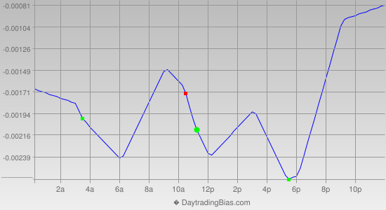 Intraday Cycle Projection (EURCHF) 2013-08-27