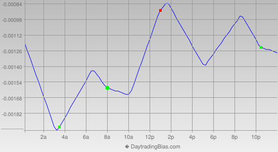 Intraday Cycle Projection (EURCHF) 2014-10-07