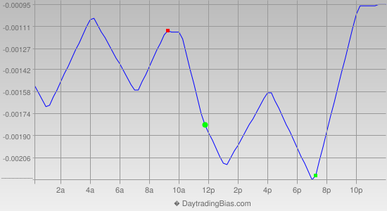 Intraday Cycle Projection (USDCHF) 2014-07-07