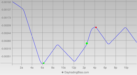 Intraday Cycle Projection (USDCHF) 2012-08-31