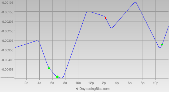 Intraday Cycle Projection (GBPCHF) 2014-06-10