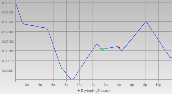 Intraday Cycle Projection (EURCHF) 2013-11-26