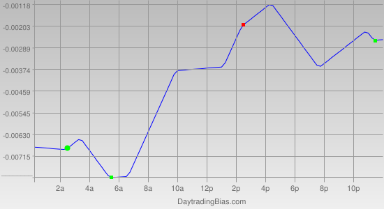 Intraday Cycle Projection (GBPUSD) 2012-03-09