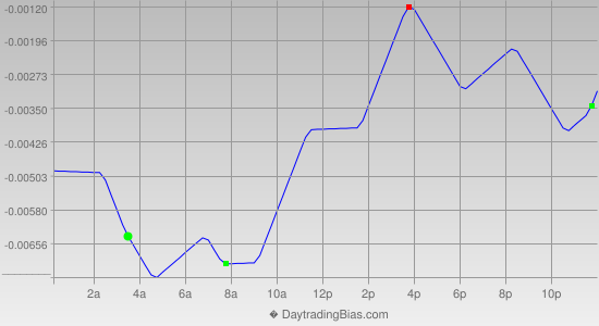Intraday Cycle Projection (GBPCHF) 2013-08-09