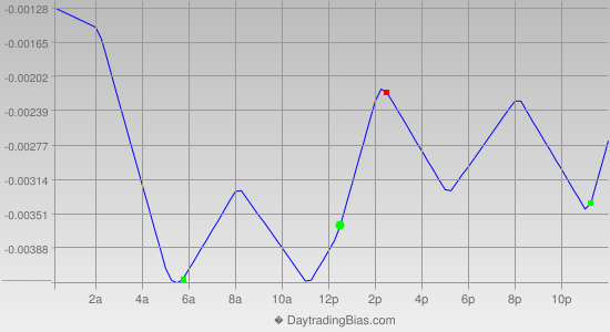 Intraday Cycle Projection (GBPUSD) 2012-08-29