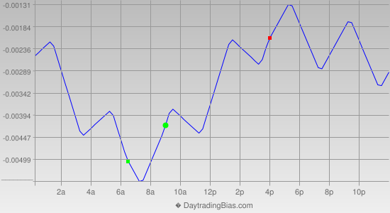 Intraday Cycle Projection (GBPCHF) 2012-12-07