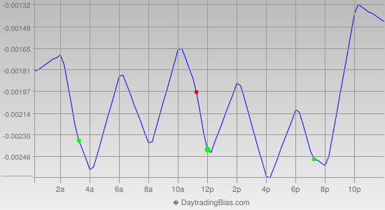 Intraday Cycle Projection (EURCHF) 2013-09-05