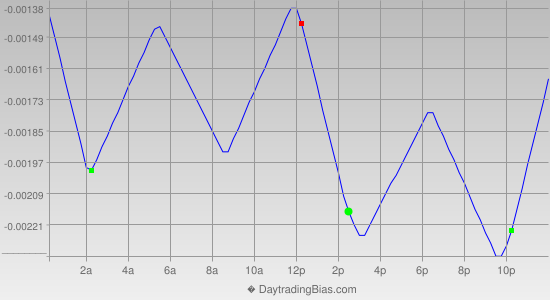 Intraday Cycle Projection (EURCHF) 2014-02-24