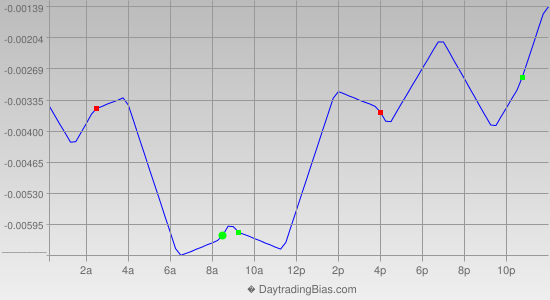 Intraday Cycle Projection (GBPUSD) 2013-08-26