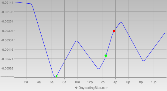 Intraday Cycle Projection (GBPUSD) 2013-02-05