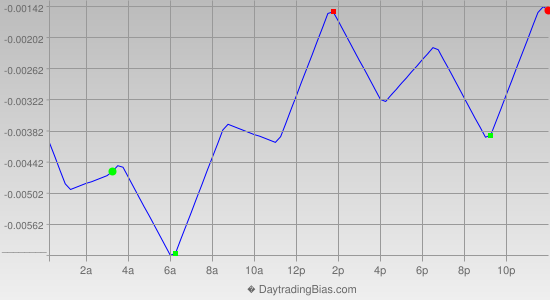Intraday Cycle Projection (USDCAD) 2013-02-26