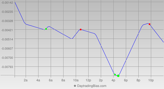 Intraday Cycle Projection (GBPUSD) 2013-09-19