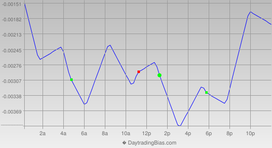 Intraday Cycle Projection (EURCHF) 2014-01-28