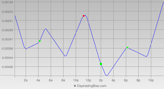 Intraday Cycle Projection (EURCHF) 2013-05-15