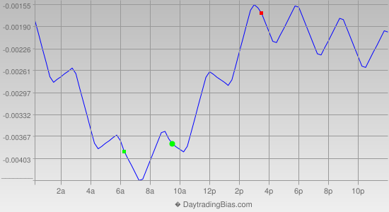 Intraday Cycle Projection (USDCHF) 2014-03-14