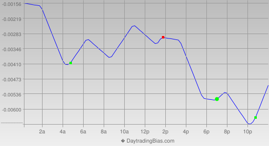 Intraday Cycle Projection (USDCHF) 2013-03-14
