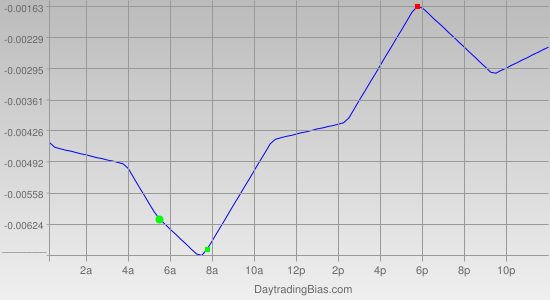 Intraday Cycle Projection (USDCAD) 2012-03-29
