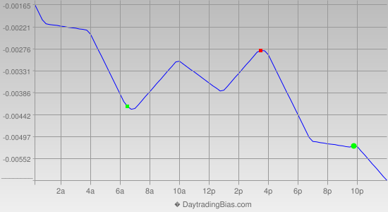 Intraday Cycle Projection (GBPCHF) 2014-07-09