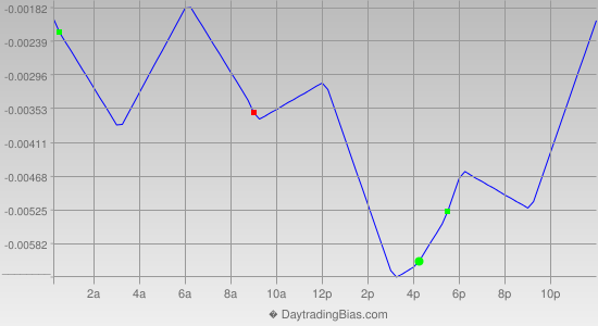 Intraday Cycle Projection (GBPCHF) 2014-06-13
